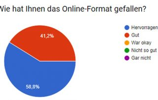 Umfrage Internet-Marketing-Tag im Handwerk 2018